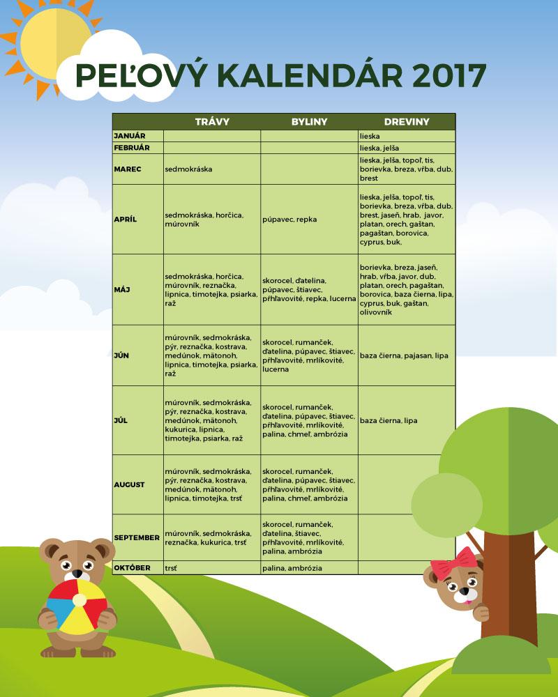 Peľový kalendár